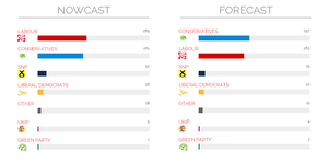 What does the YouGov Nowcast mean for the parties?