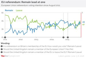 EU referendum: Remain lead at one