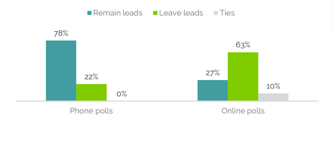 The online polls were RIGHT, and other lessons from the referendum