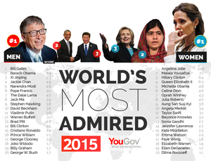 World's most admired 2015: Angelina Jolie and Bill Gates