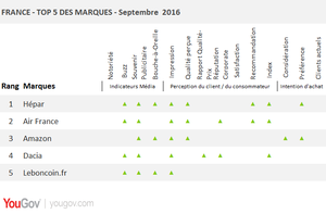 Les marques qui progressent le plus en septembre 2016