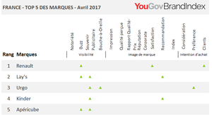 Les marques qui progressent le plus en avril 2017
