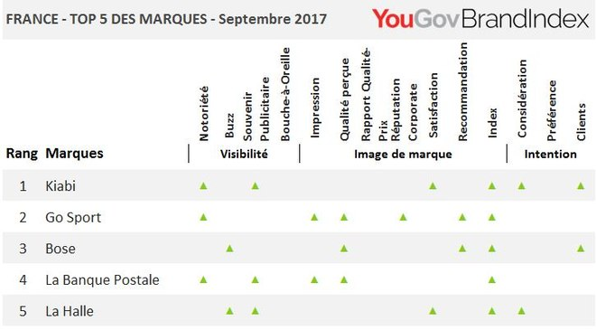 Les marques qui progressent le plus en septembre 2017