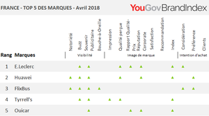 Les marques qui progressent le plus en avril 2018