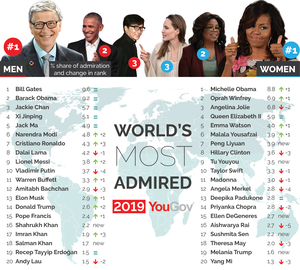 Bill Gates and Michelle Obama are the world's most admired people