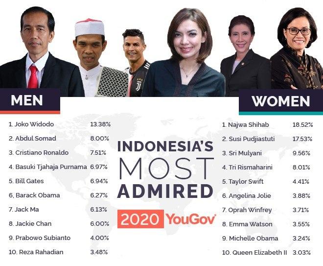 Najwa Shihab berhasil mendapatkan posisi pertama (Gambar via id.yougov.com)
