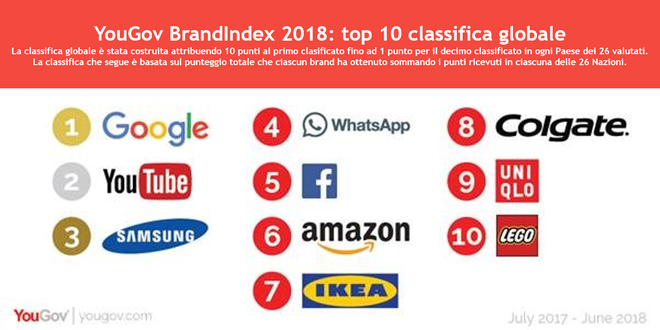 YouGov Brand Index 2018