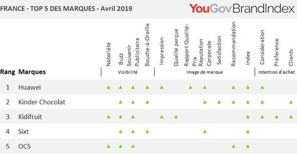 Les marques qui progressent le plus en avril 2019