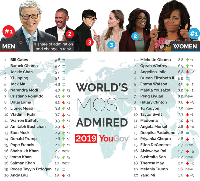 Bill Gates and Michelle Obama are the most admired people in the world