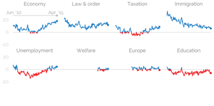 Tracking the Cameron Parliament: economy is the only winner