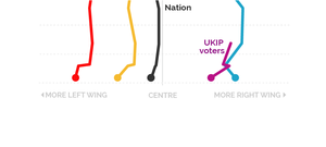 UKIP voters now put themselves to the left of Tories