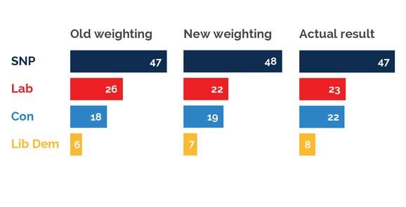 YouGov's accurate election polls show our new methods are working