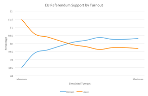 Analysis: the impact of turnout on the EU Referendum